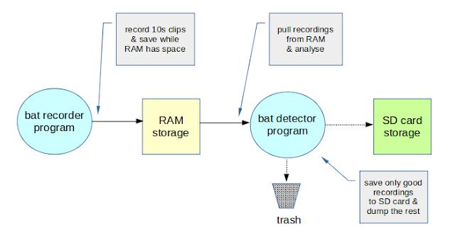 bat detector ultramic dodotronic Gambas Raspberry pi