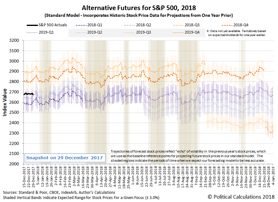 Alternative Futures - S&P 500 - 2018 - Standard Model - Snapshot on 2017-12-29