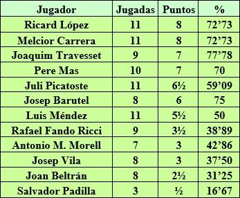 Resultados de los jugadores del campeonato de Catalunya por equipos 2ª categoría B 1958/59