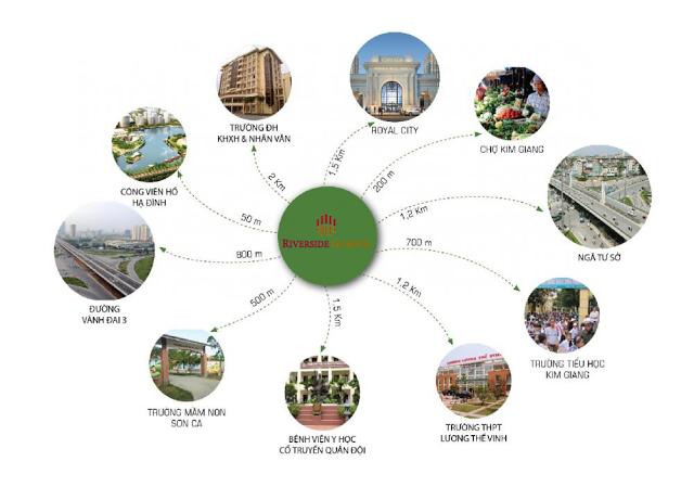 Liên kết khu vực xung quanh dự án Riverside Garden