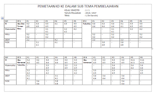 Pemetaan KD ke Dalam Sub Tema Kelas 1 Kurikulum 2013