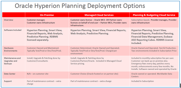 Hyperion Practice: Oracle Planning and Budgeting Cloud