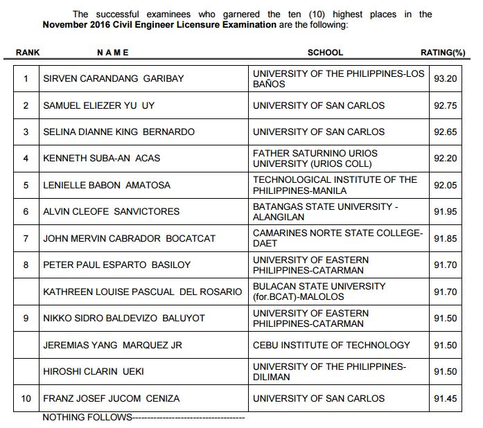 UPLB grad tops November 2016 Civil Engineer board exam