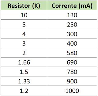 Tabela de resistências