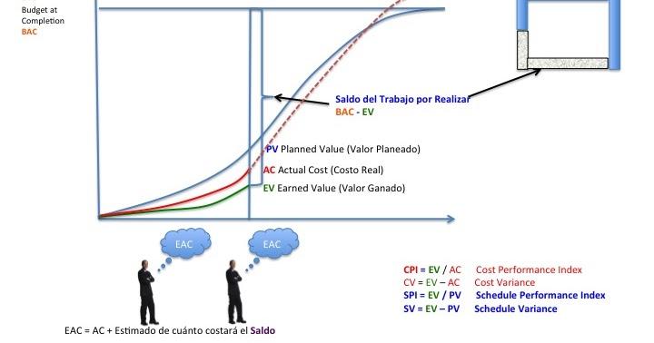 Modificarea recalculării formulei, a iterațiilor sau a preciziei în Excel