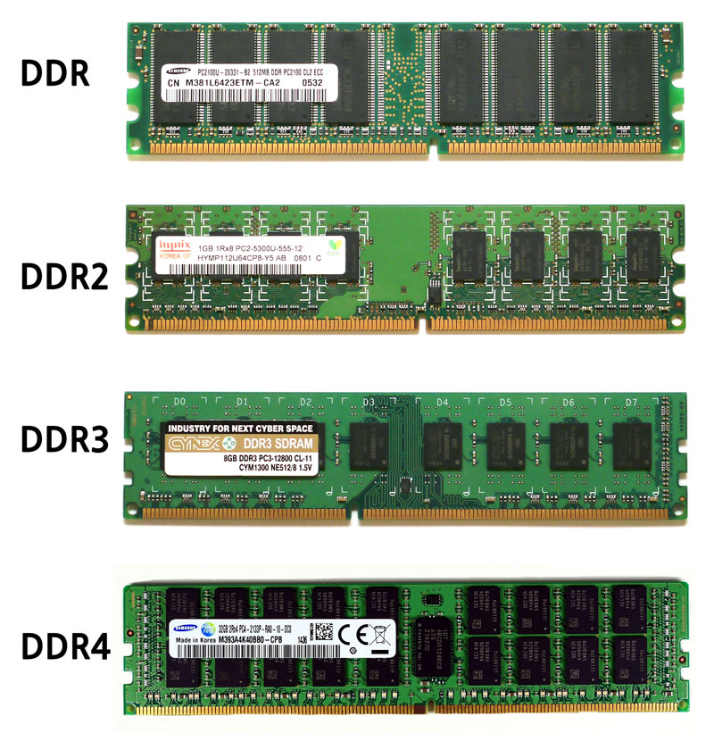 Types of Ram for PC