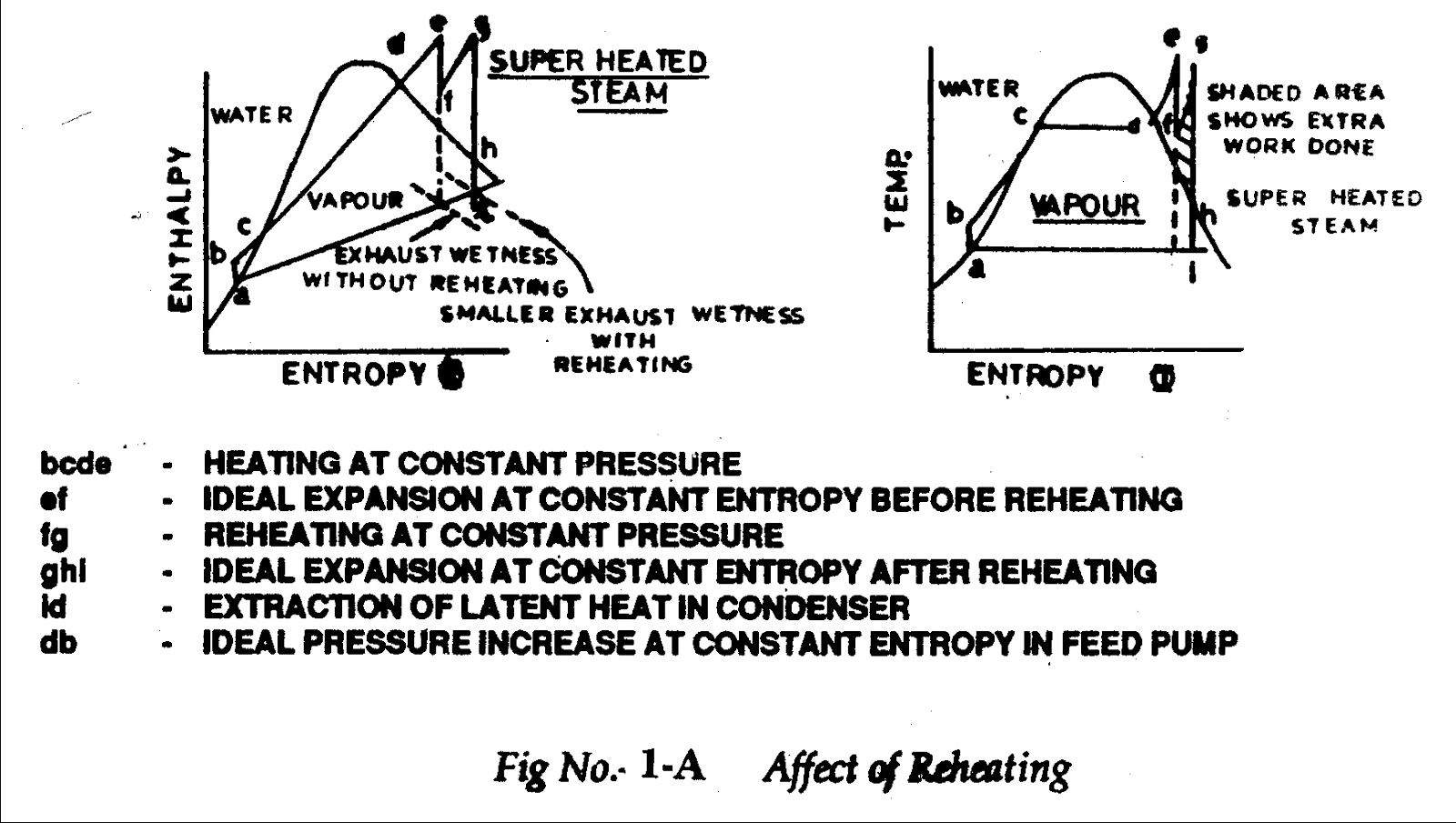 small resolution of heating and reheating of steam figure 1a shows this cycle and is self explanatory