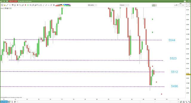 Bilan plan de trading lundi [28/05/18] #cac40 $cac