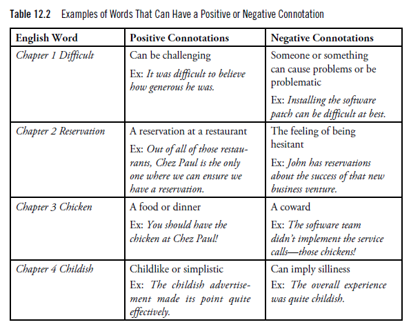 words with negative and positive connotation