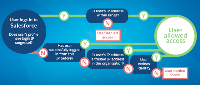 how to delete a user on salesforce