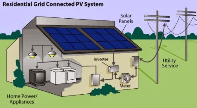 Bicara Tentang Tenaga Bagaimana Tenaga Solar Boleh Menghasilkan Tenaga Elektrik