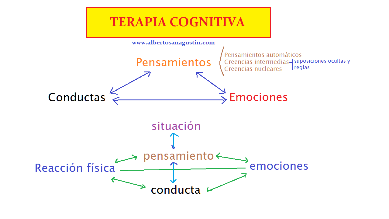 terapia cognitiva, Aaron Beck