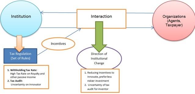 Institutional Framework (www.taxedu.web.id)