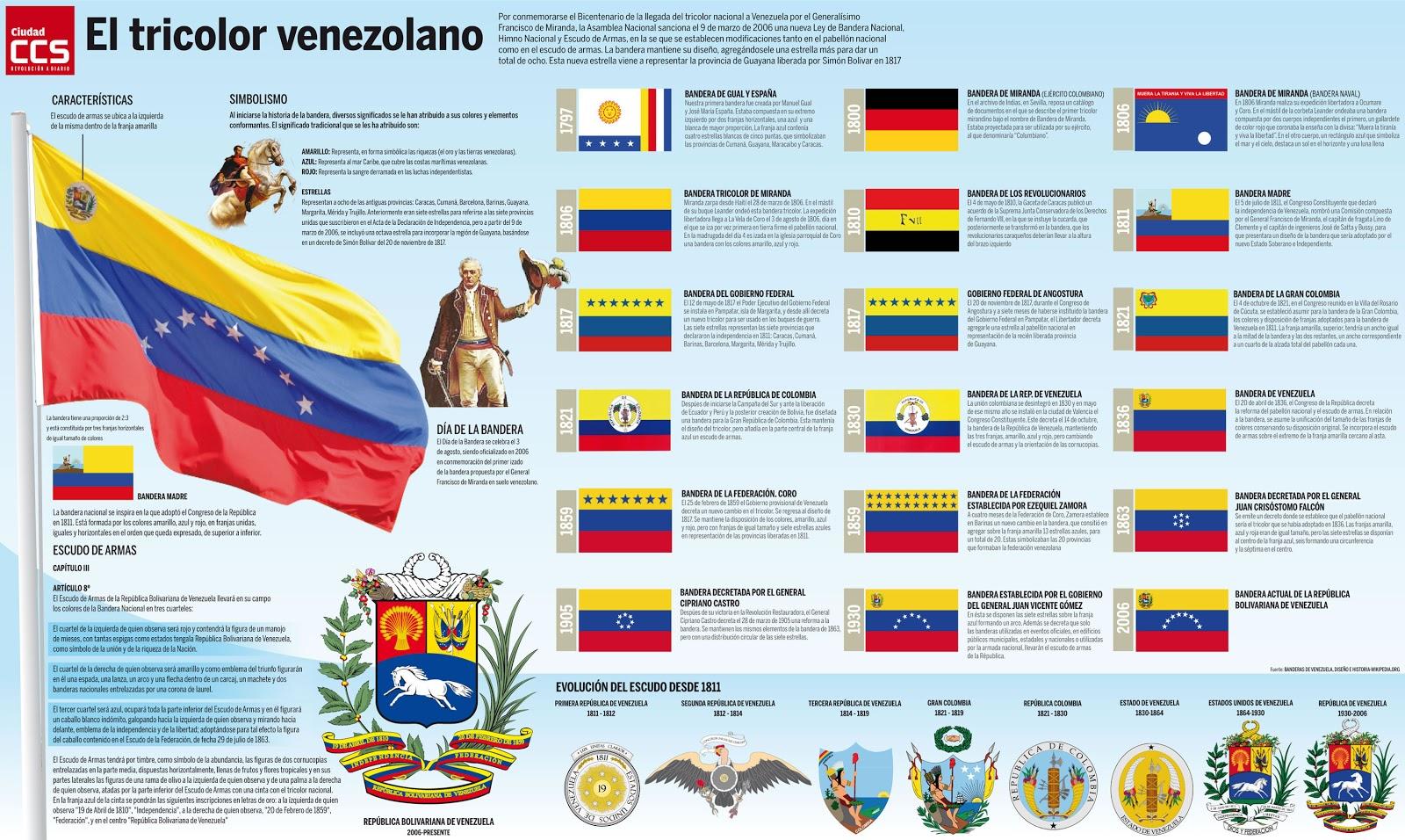 Historia gráfica de la bandera de Venezuela. | ANIMALEANDO VENEZUELA