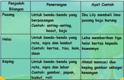 Olways Smile Bahasa Melayu Penjodoh Bilangan