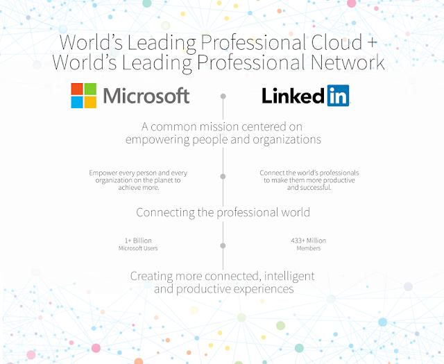 Microsoft y Linkedin infografía