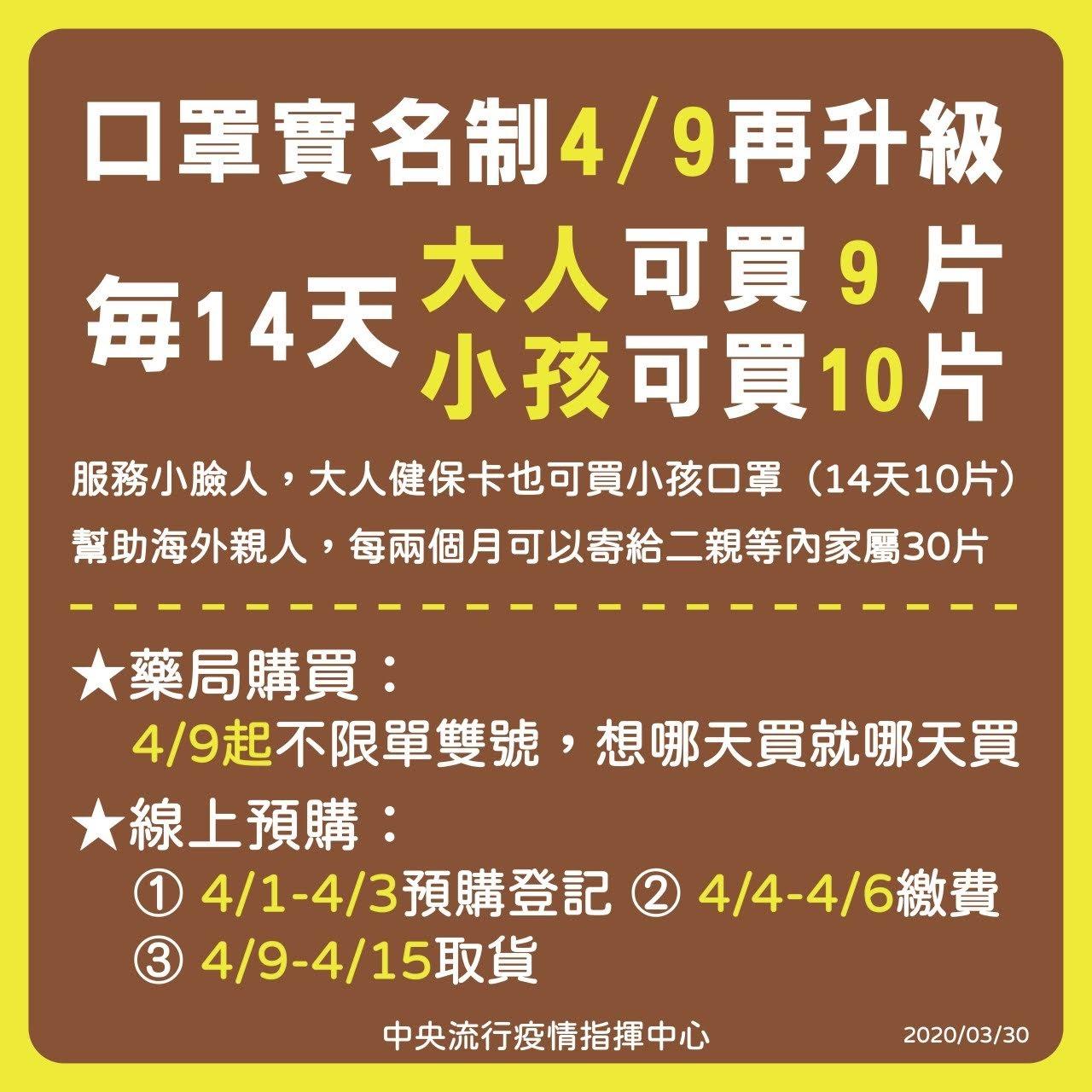 口罩實名制購買4/9升級(每14天9片)