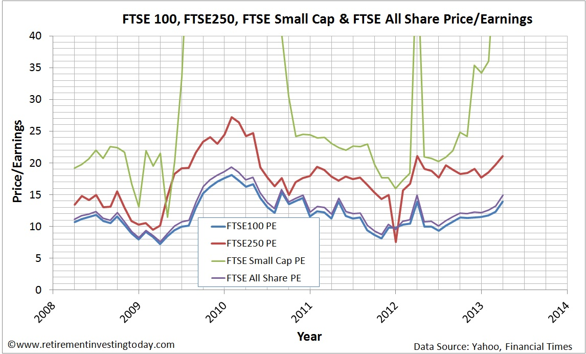 Price-Earnings Ratio (PE Ratio) of the FTSE100, FTSE250, FTSE Small Cap and FTSE All Share Indices