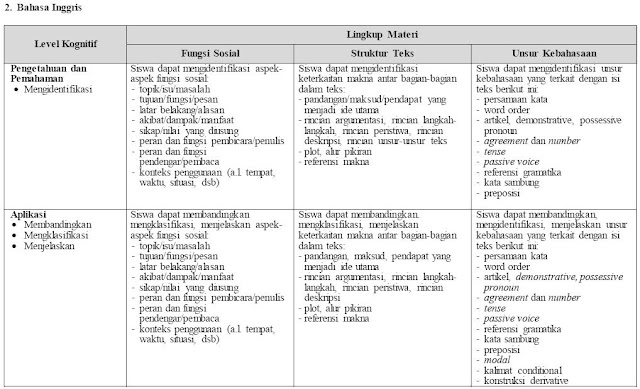 Kisi-kisi Ujian Nasional Bahasa Inggris SMP/Madrasah Tsanawiyah Tahun Pelajaran 2016/2017