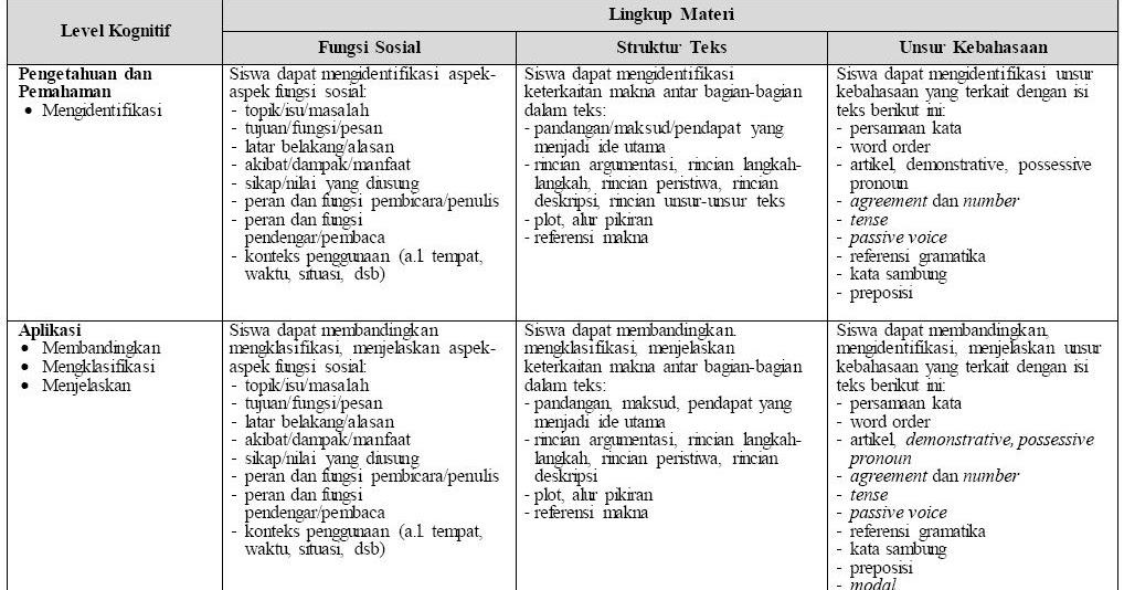 Rpp Bahasa Indonesia Perguruan Tinggi Kisi Kisi Ujian
