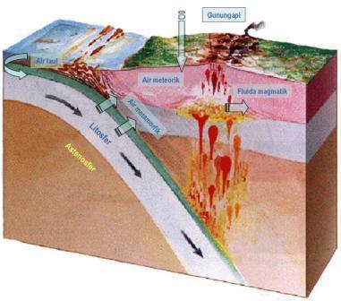 Gb 2. Sistem fluida hidrotermal