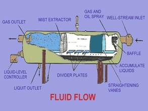 Fluid Flow - Two Phase Horizontal