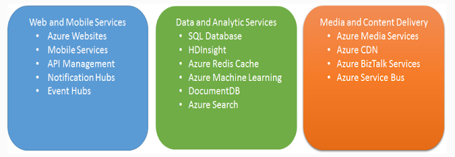 Azure_Web_Data_and_Media_Services