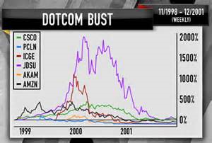 dotcom bust If petscom is the dotcom bust's most famous flop, webvan was its biggest like many victims of the bubble, the grocery delivery service grew too fast, expanding its services to eight cities in just a year and a half in the summer of 1999, webvan announced it was making a $1 billion investment in.