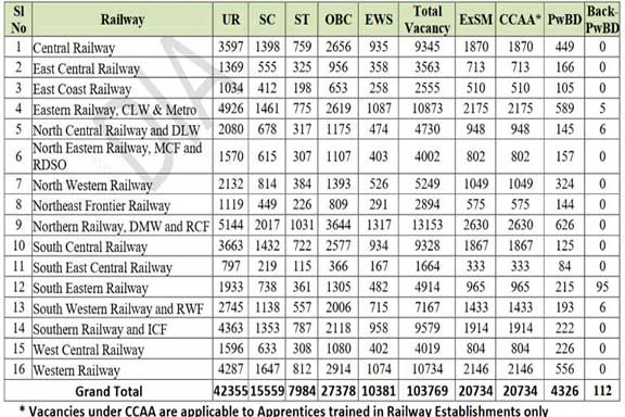 Railway Group D Recruitment 2019: Railway Recruitment Board has invited applications for various posts of 103769 Group D