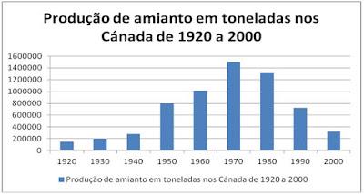 produçao amianto canada de 1920 a 2000