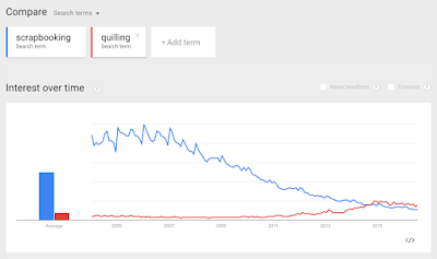 Google Trends Quilling vs Scrapbooking