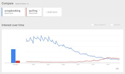 Google Trends Quilling vs Scrapbooking