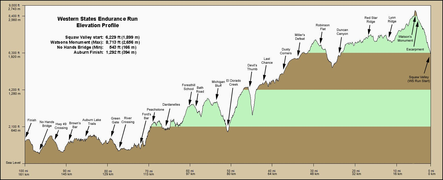 elevation profile and aid stations