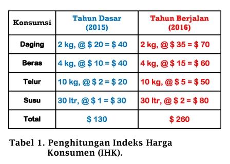 Tabel Penghitungan Indeks Harga Konsumen - www.ajarekonomi.com