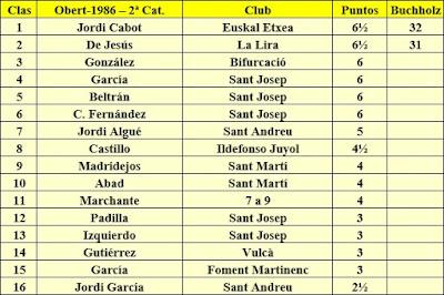 Clasificación Grupo B del XV Abierto Sant Andreu 1986
