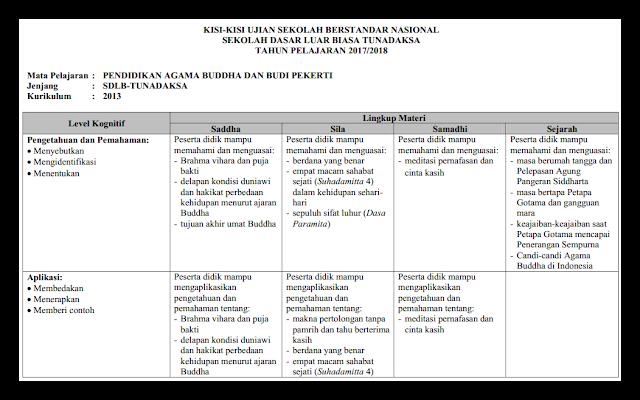 Kisi-Kisi UBSN SDLB/ SMPLB