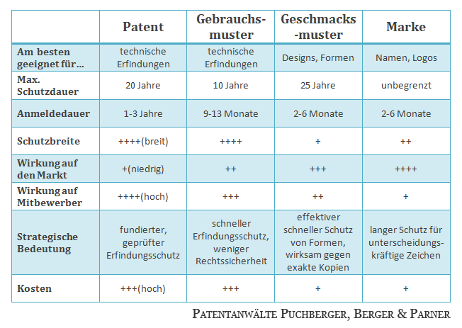 Gebrauchsmuster Vs Patent