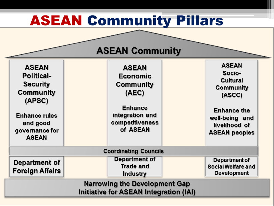Why asean is not successful as