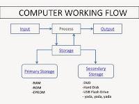 Belajar Memahami Tentang Komputer dan Bagian-bagiannya