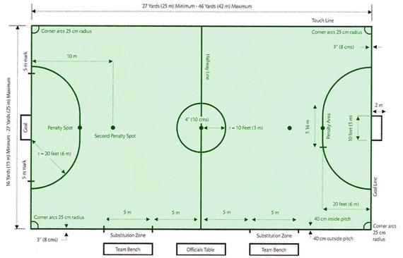 3ec61b674539f Futsal  Futsal dimensões do campo e regras