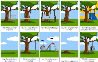The Power of Software Engineering