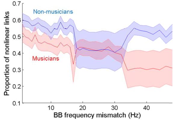 図:ミュージシャンのバイノウラルビート反応