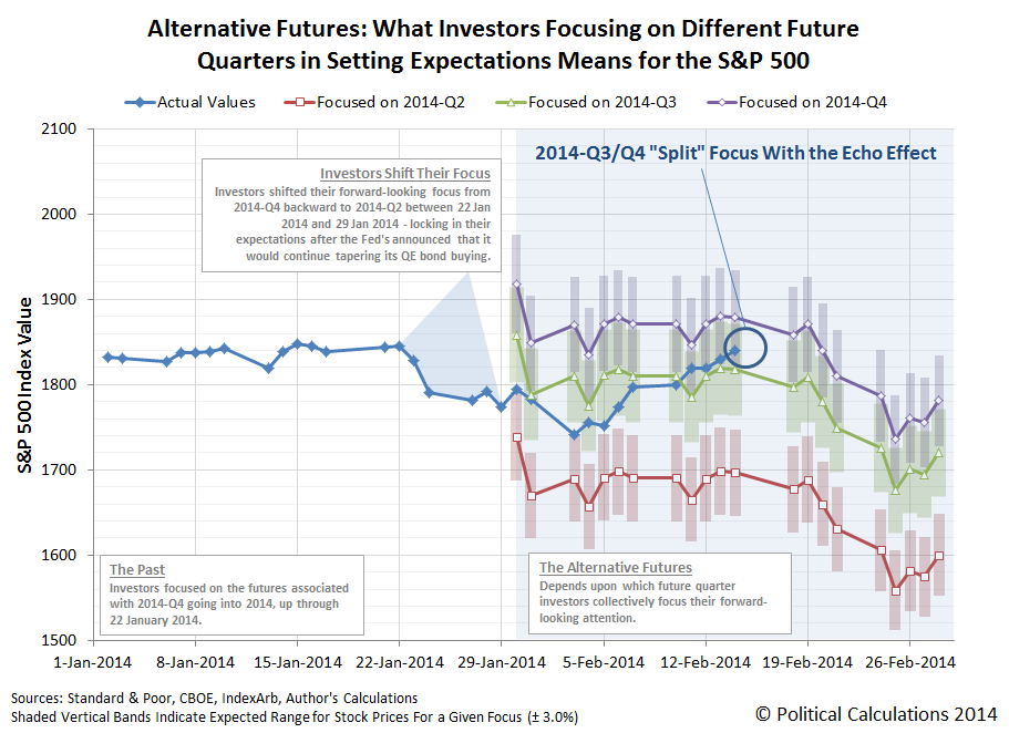 Alternative Futures: What Investors Focusing on Different Future Quarters in Setting Expectations Means for the S&P 500