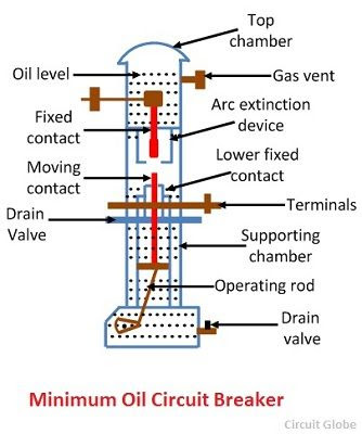Miniature/Low oil circuit breaker