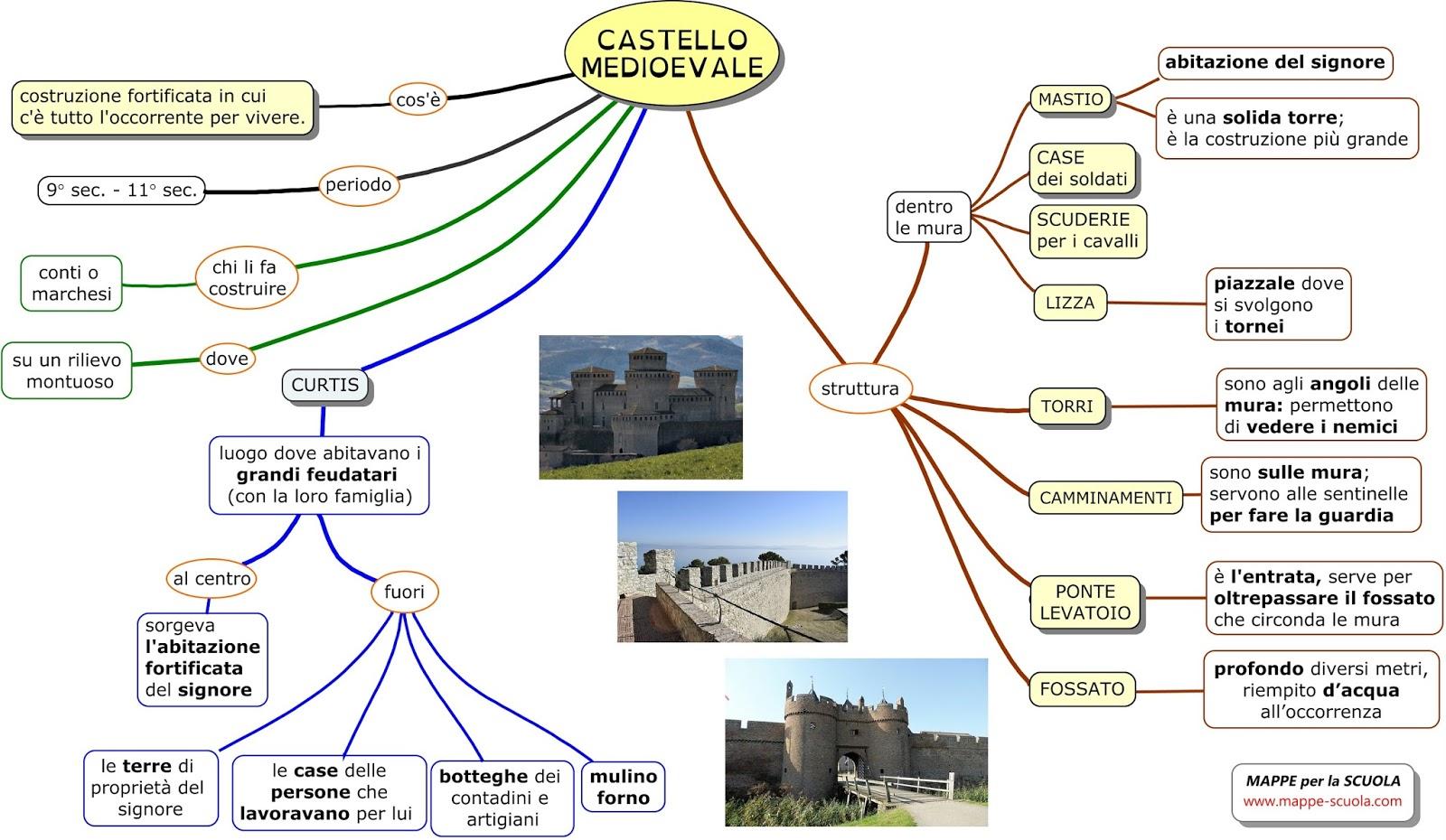 Mappe per la scuola il castello medioevale for Mappa della costruzione di casa
