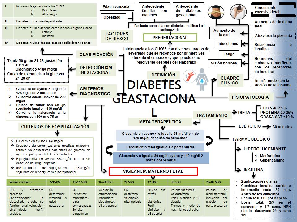 glucosa postprandial en diabetes gestacional