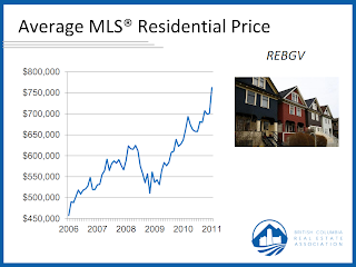 Average listed price of houses in the Greater Vancouver Region, The Real Estate Institute of British Columbia