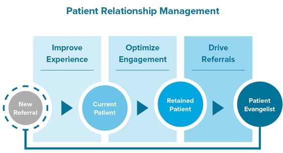 Patient loyalty program 200