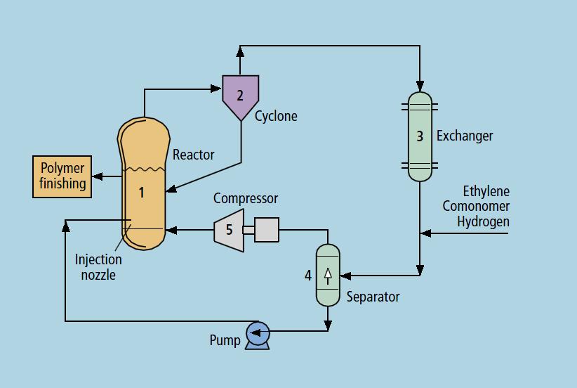 Proses pembentukan plastik polietilen sketsa diagram alir prosesnya ccuart Gallery