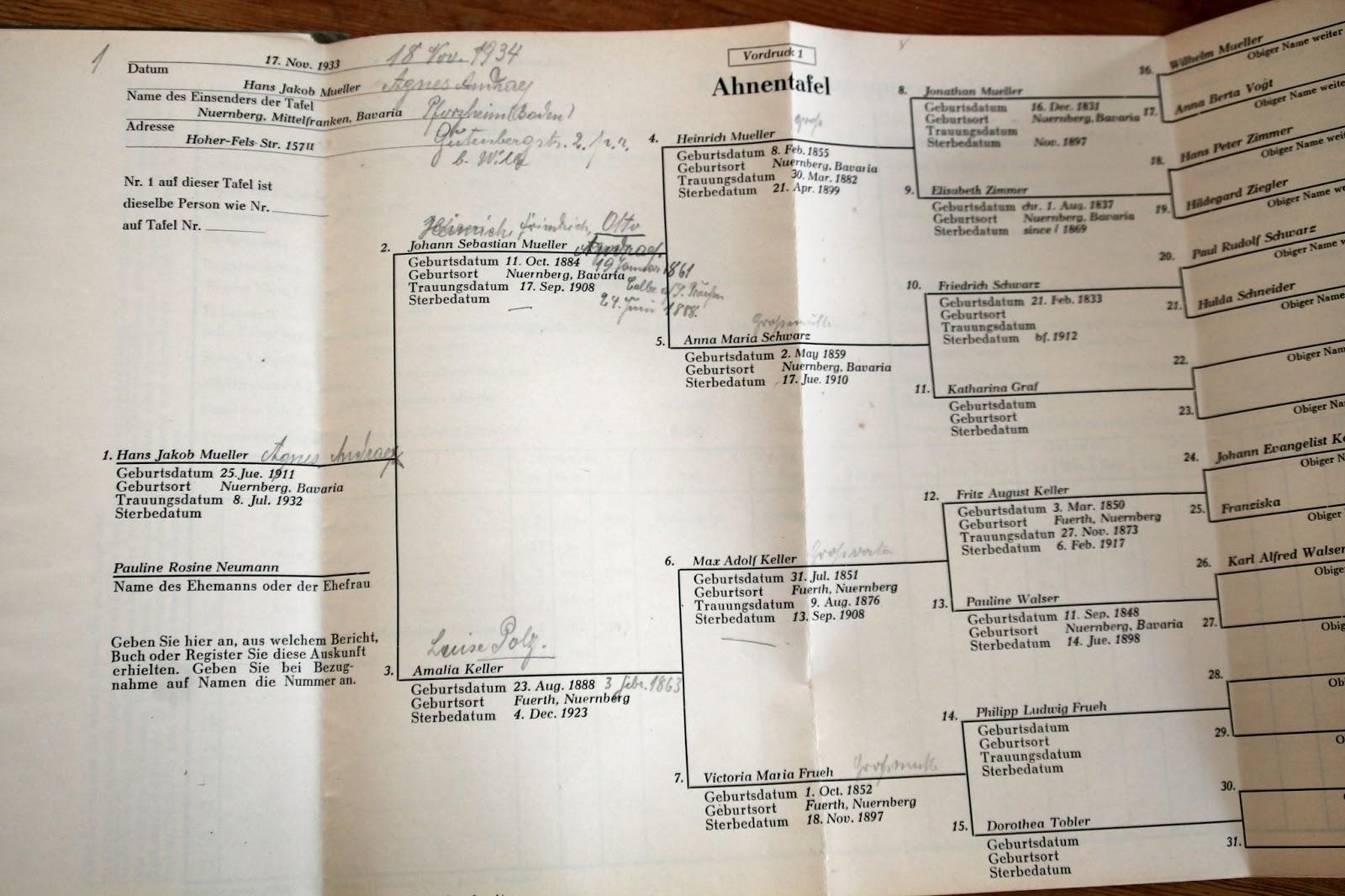 Mormonen Genealogie
